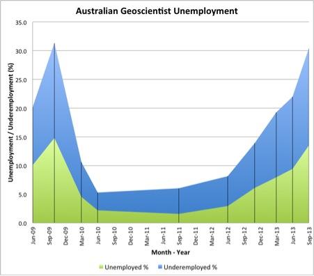 geoscientist-enemployment